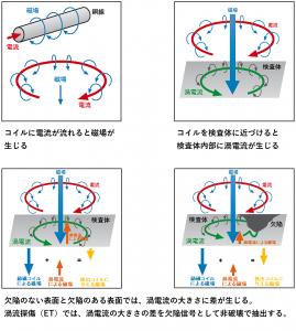 渦流探傷の原理