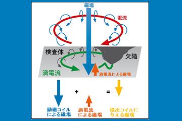 ローマン・ジャパン株式会社|渦流探傷機器とシステム
