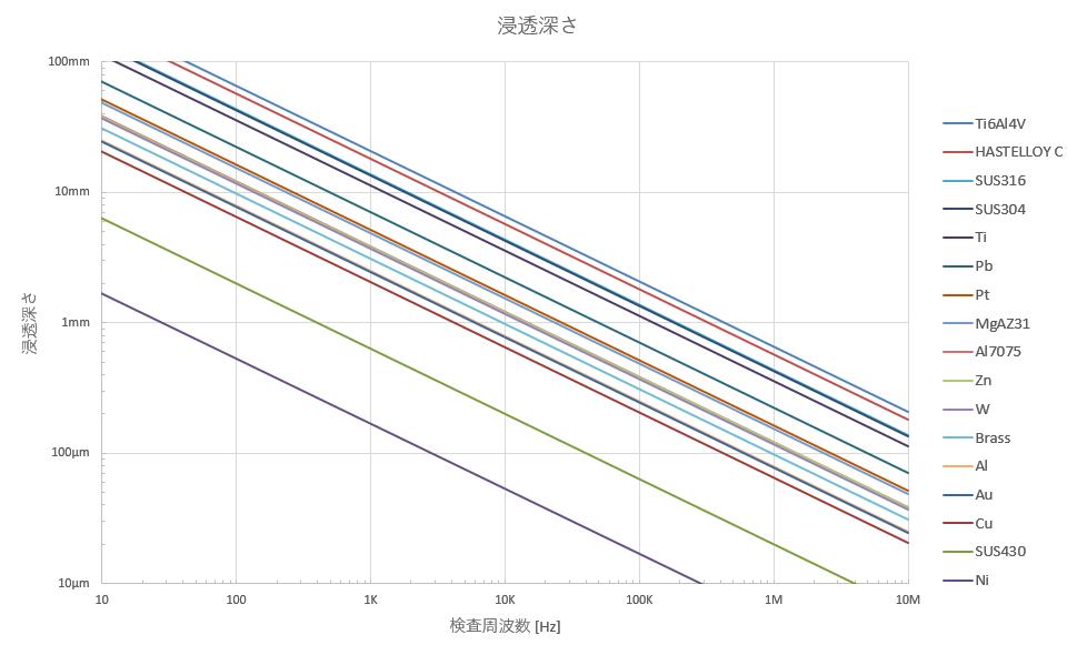 金属材料と周波数の違いによる渦電流の浸透深さの変化
